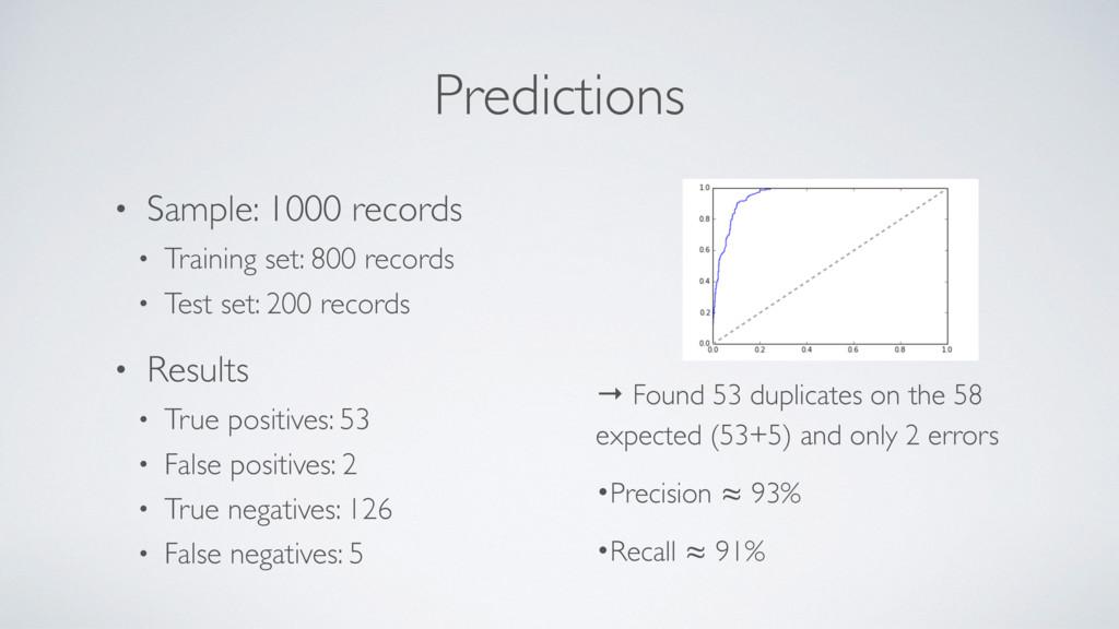 Predictions • Sample: 1000 records • Training s...
