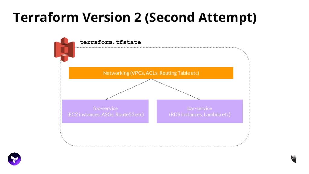 Terraform Version 2 (Second Attempt) terraform....