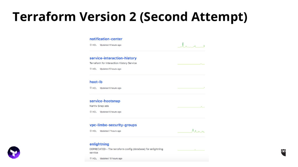 Terraform Version 2 (Second Attempt)