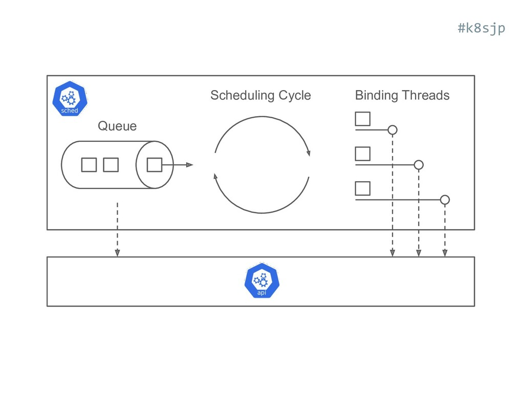 Queue Scheduling Cycle Binding Threads #k8sjp
