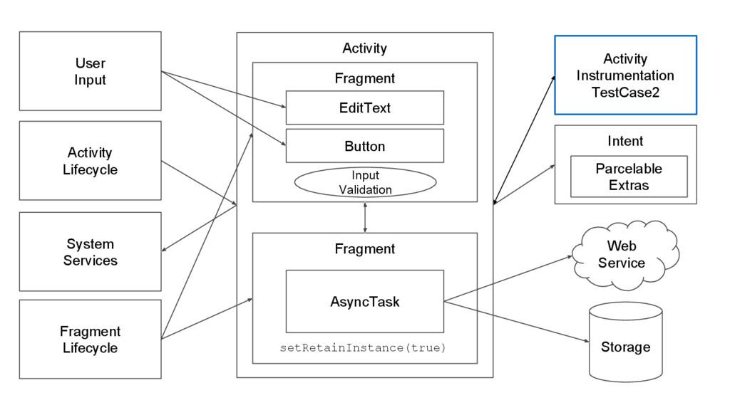 Web Service Storage Activity Fragment Fragment ...