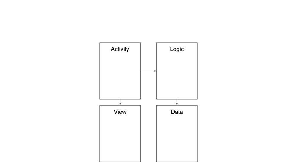 Activity Logic Data View