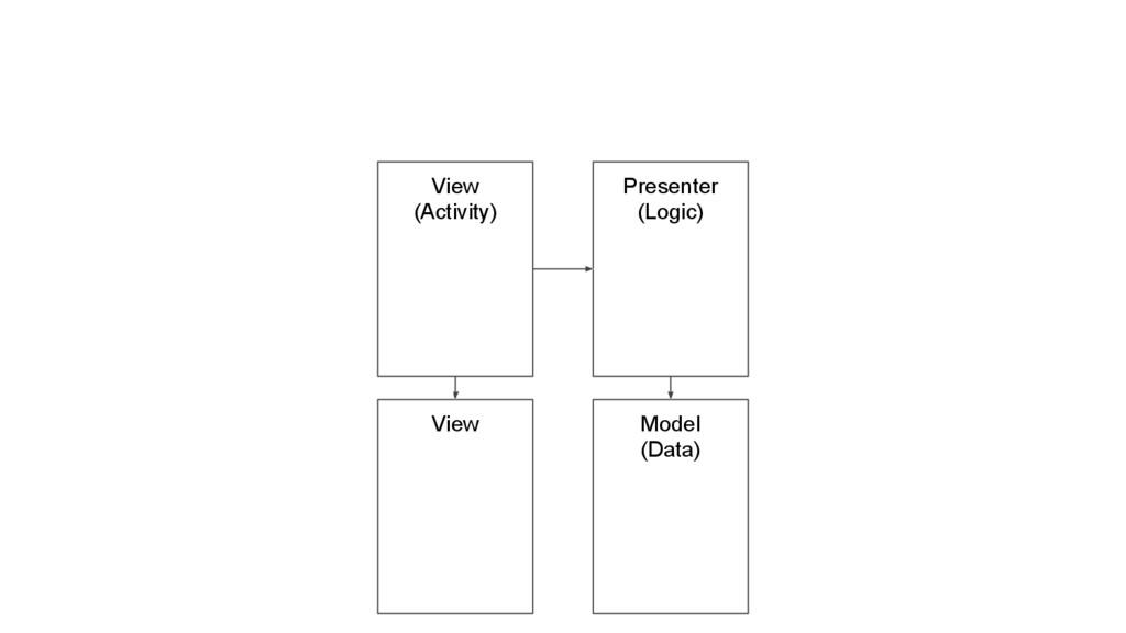 View (Activity) Presenter (Logic) Model (Data) ...