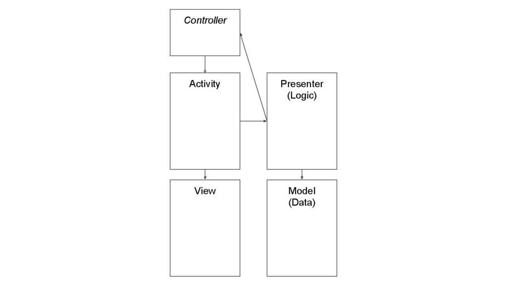 Activity Presenter (Logic) Model (Data) View Co...