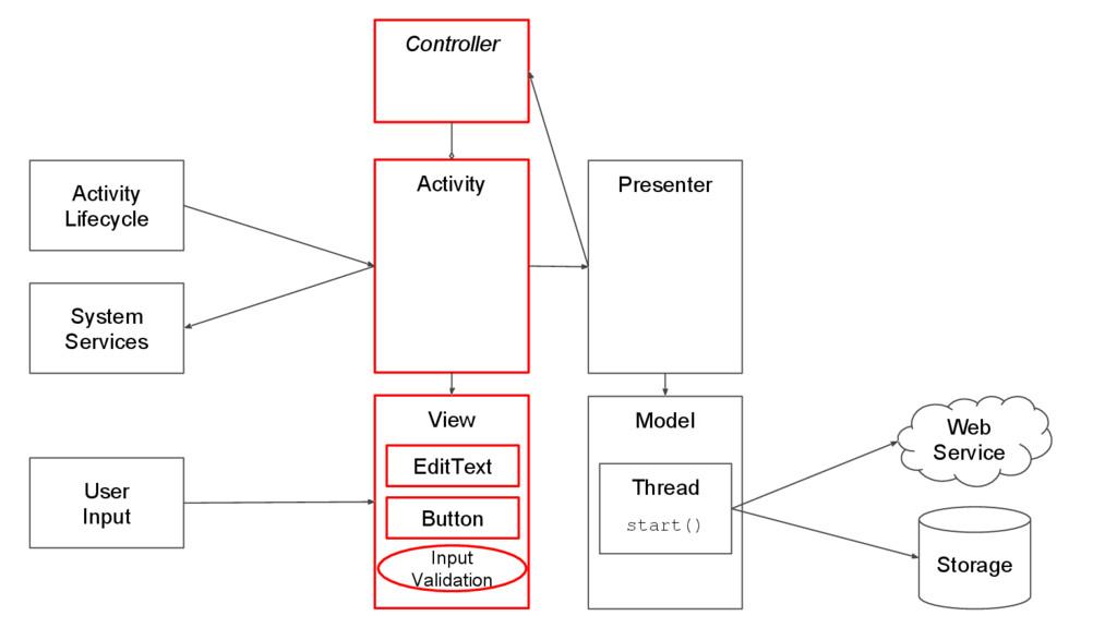 Web Service Storage Activity Activity Lifecycle...