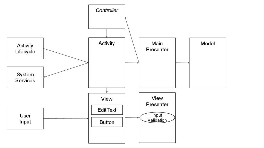 View Presenter Activity Activity Lifecycle Syst...