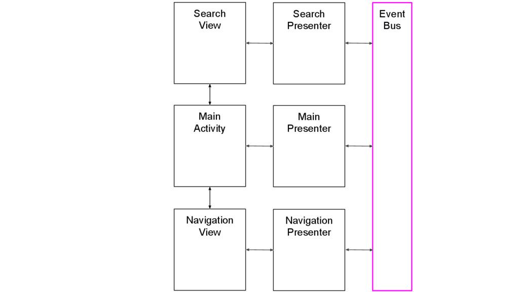 Search View Search Presenter Main Activity Main...