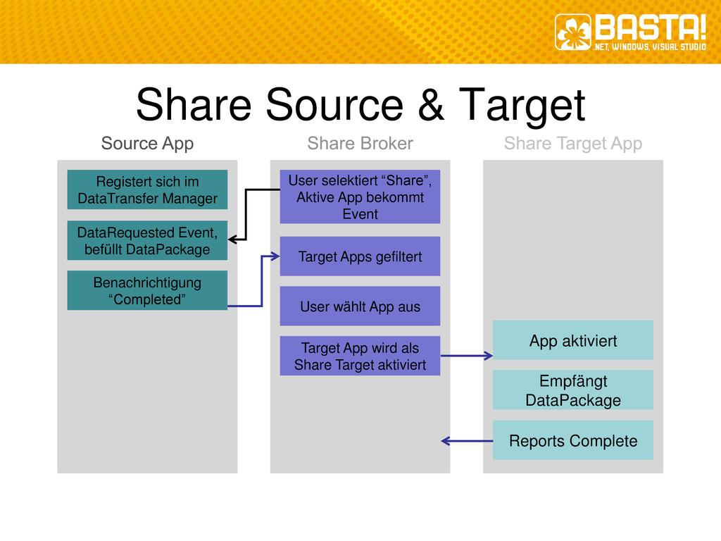 """Share Source & Target User selektiert """"Share"""", ..."""