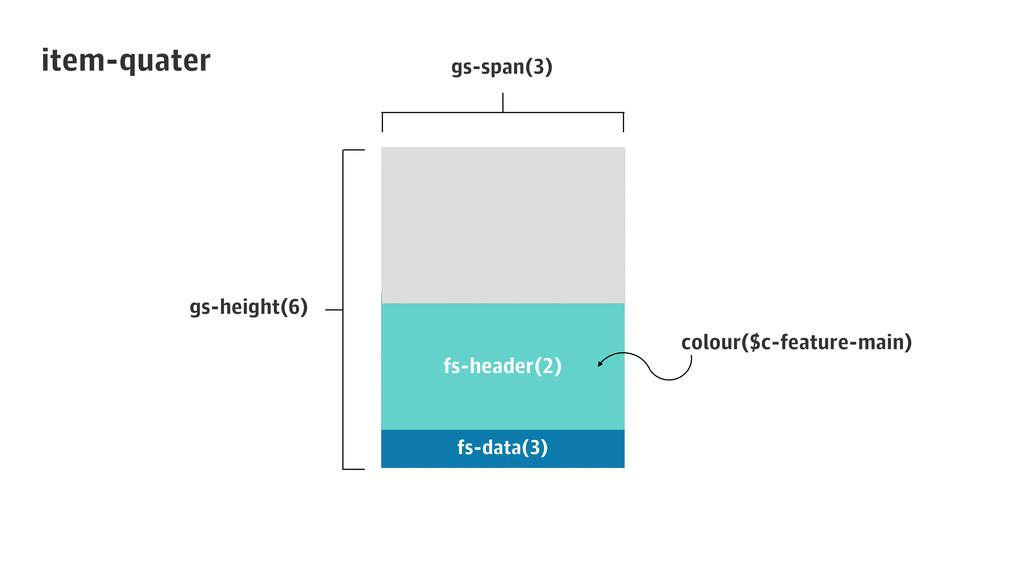 item-quater fs-header(2) fs-data(3) gs-span(3) ...