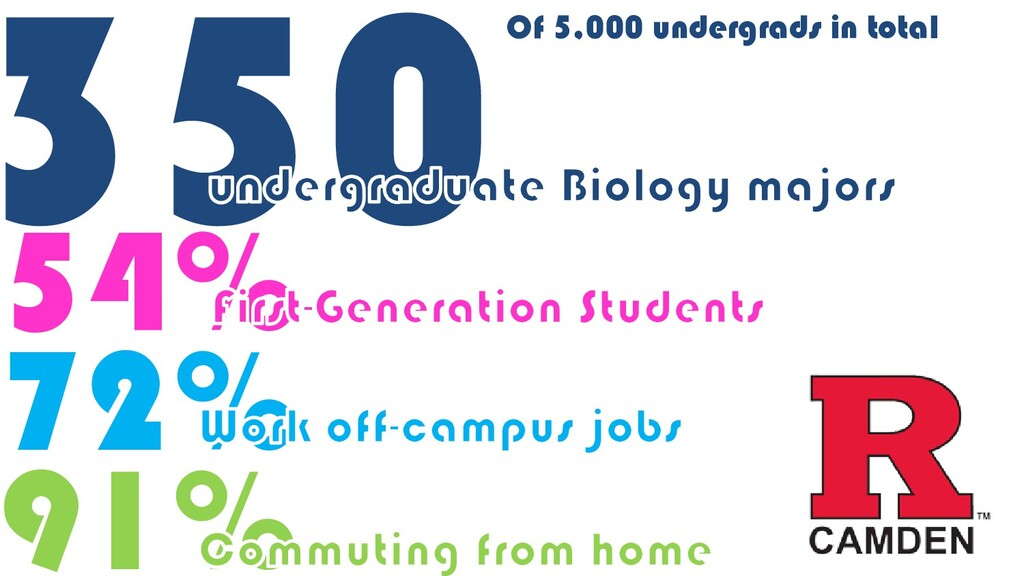54% 350 72% 91% Of 5,000 undergrads in total