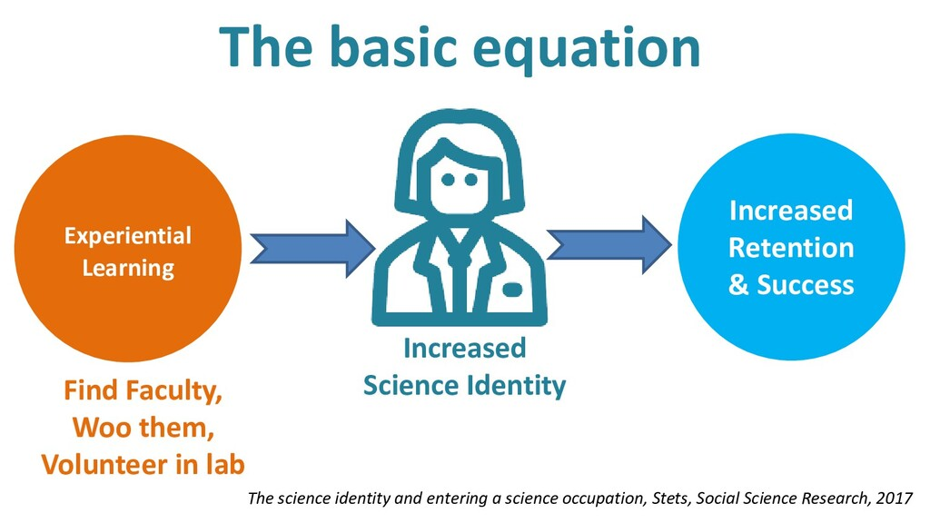 The science identity and entering a science occ...