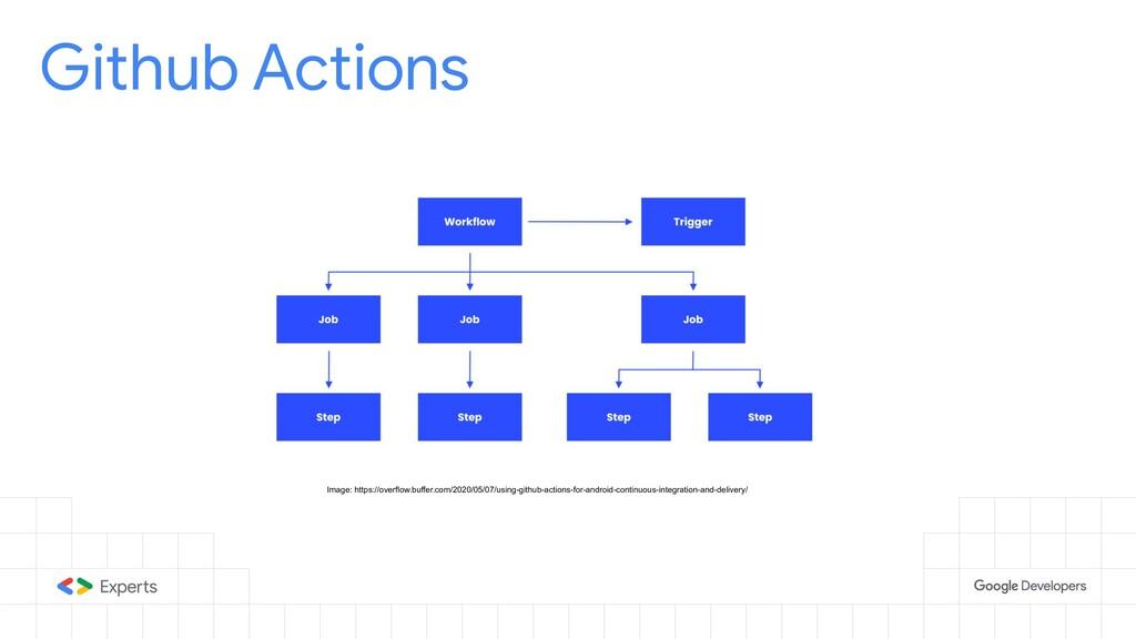 Github Actions Image: https://overflow.buffer.c...