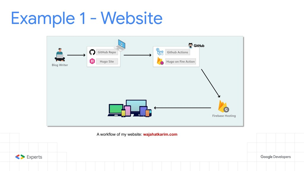 Example 1 - Website A workflow of my website: w...