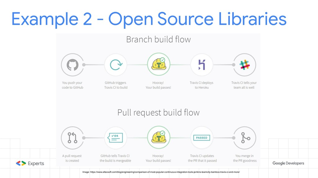 Example 2 - Open Source Libraries Image: https:...