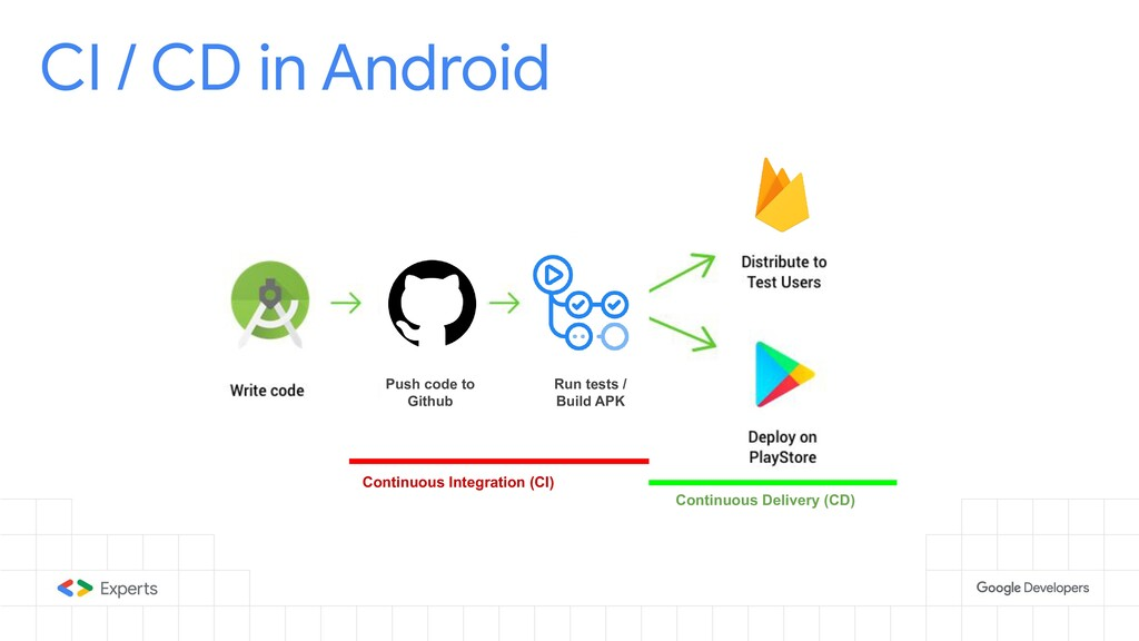 CI / CD in Android Push code to Github Run test...
