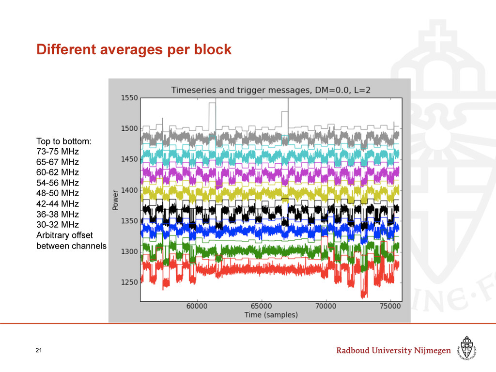 Different averages per block 21 Top to bottom: ...
