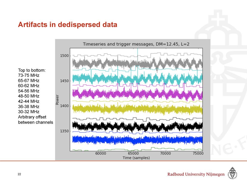 Artifacts in dedispersed data 22 Top to bottom:...