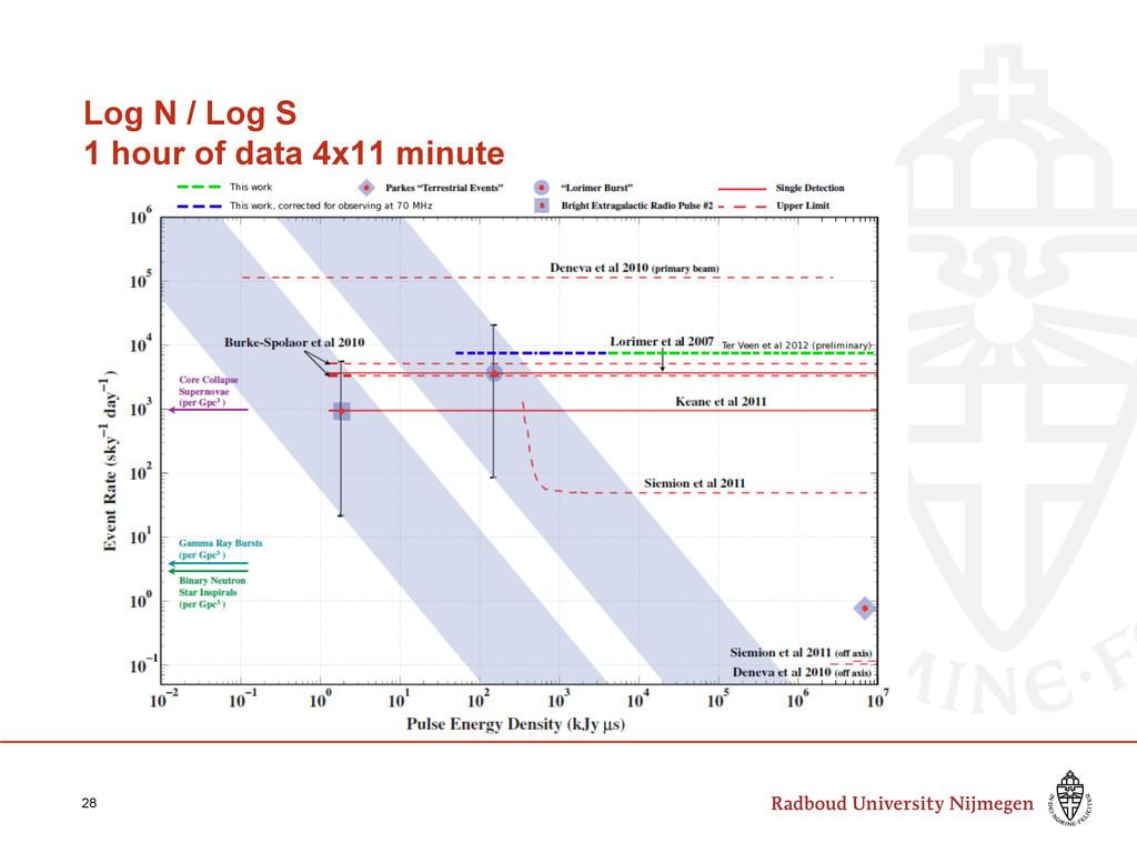 Log N / Log S 1 hour of data 4x11 minute 28