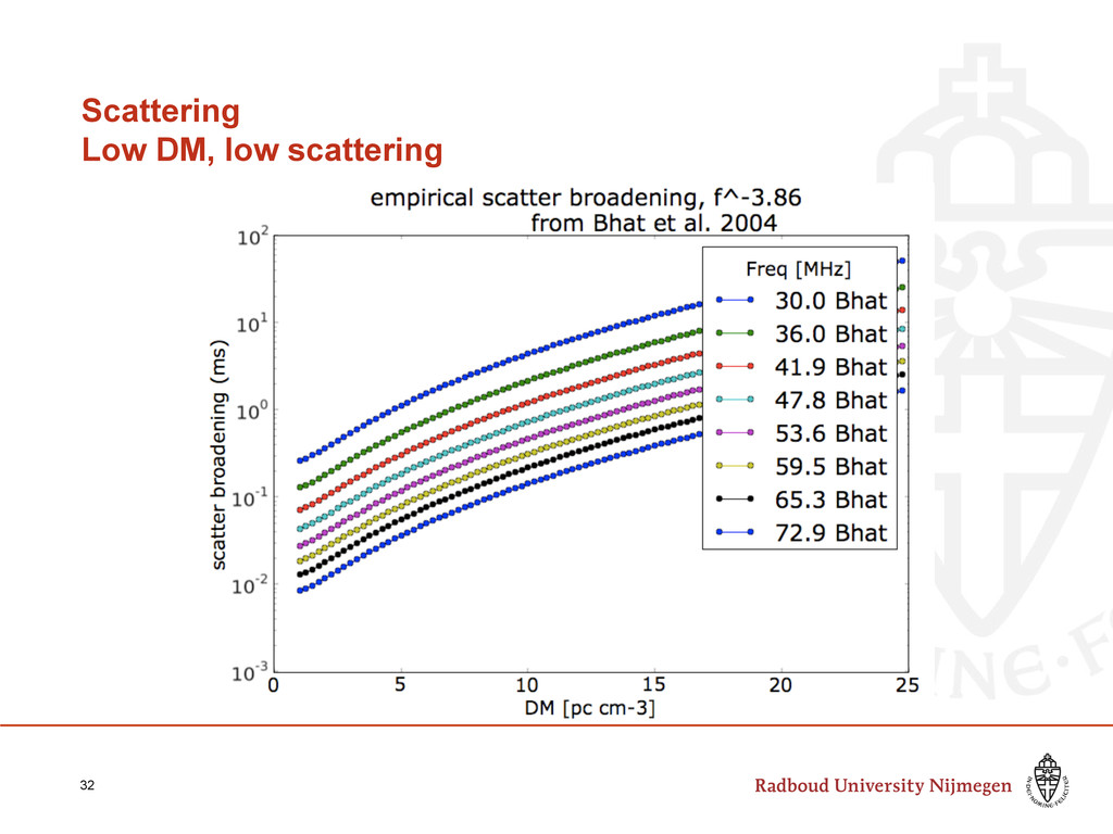 Scattering Low DM, low scattering 32