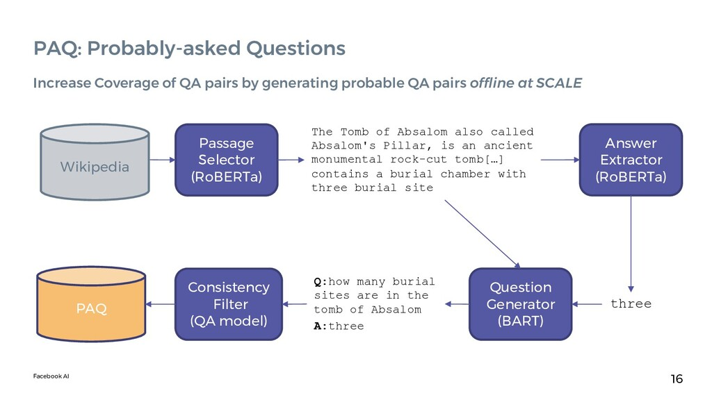 Facebook AI 16 PAQ: Probably-asked Questions In...