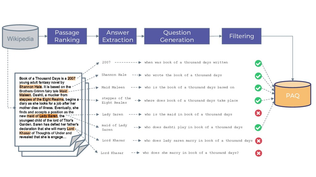 Answer Extraction Question Generation Passage R...