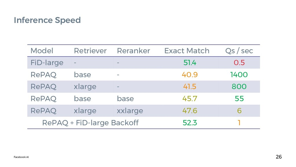 Facebook AI 26 Inference Speed Model Retriever ...