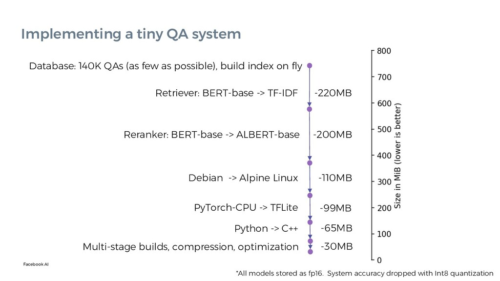 Facebook AI Implementing a tiny QA system Datab...
