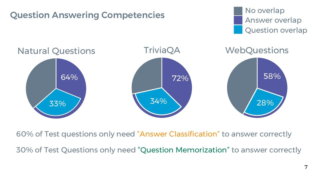 7 Question Answering Competencies 60% of Test q...