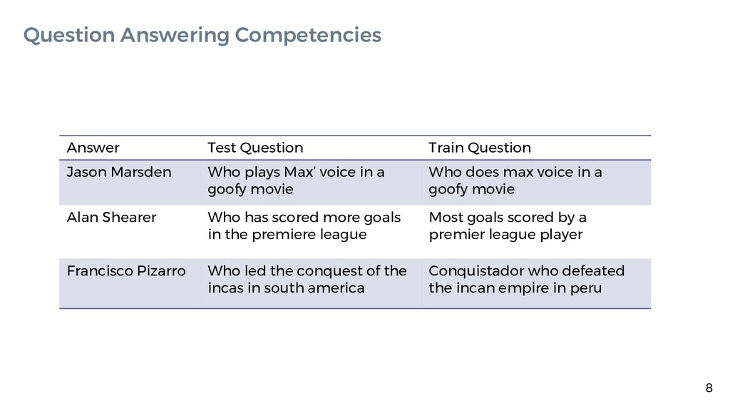 8 Question Answering Competencies Answer Test Q...