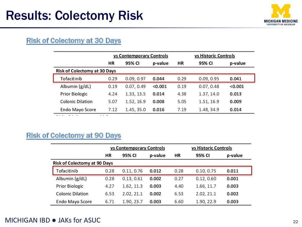 Results: Colectomy Risk 22 MICHIGAN IBD ● JAKs ...