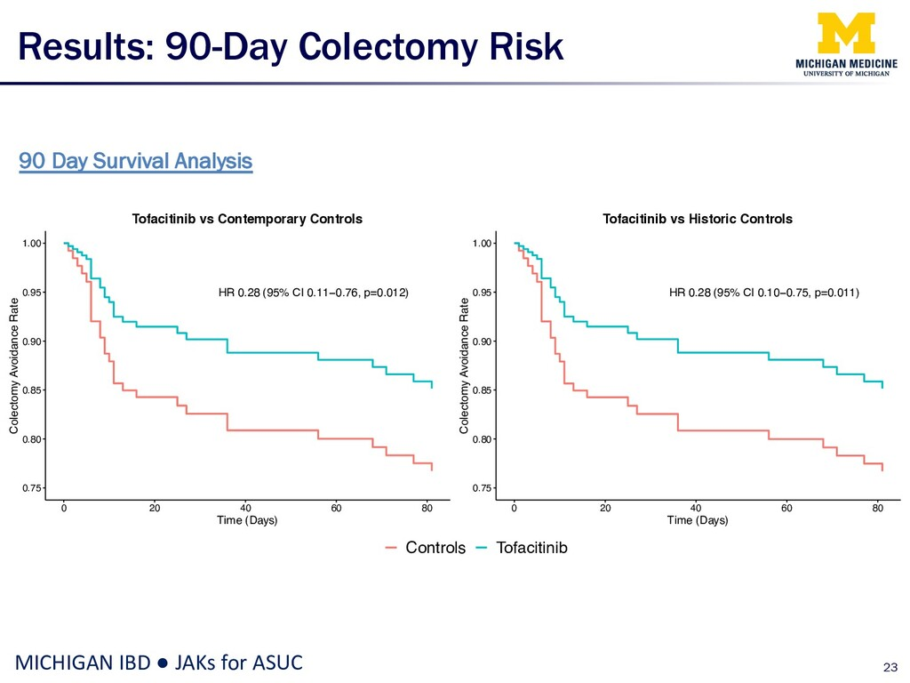 Results: 90-Day Colectomy Risk 23 MICHIGAN IBD ...