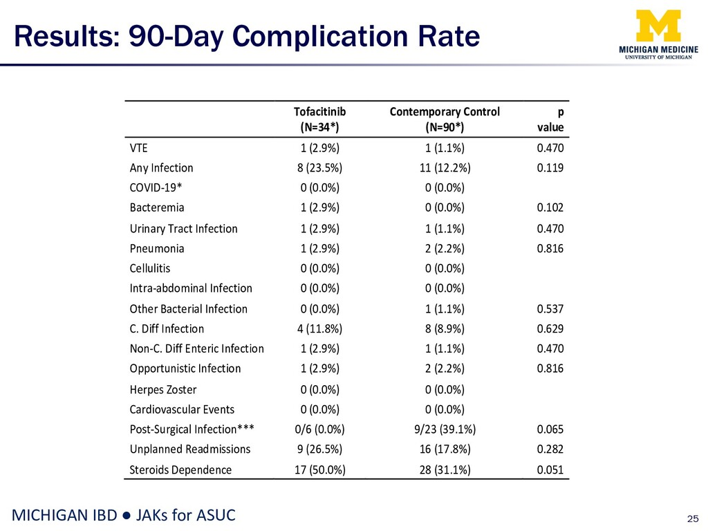 Results: 90-Day Complication Rate 25 MICHIGAN I...