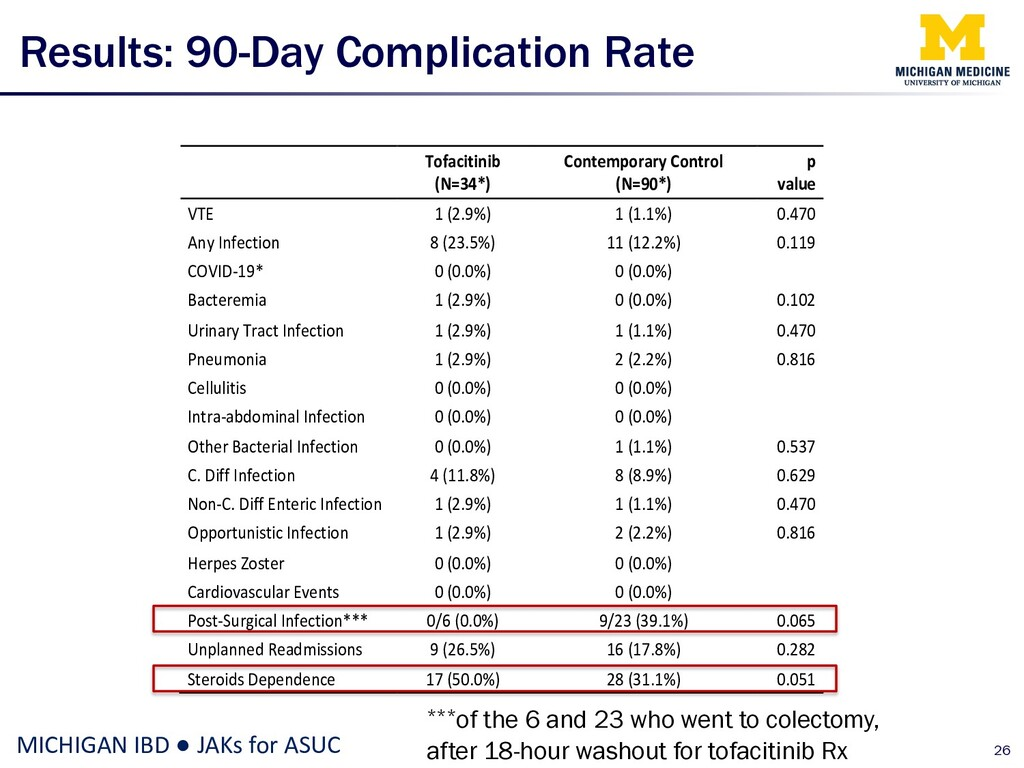 Results: 90-Day Complication Rate 26 MICHIGAN I...