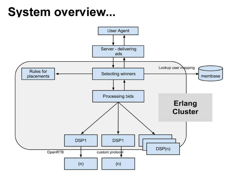 System overview...