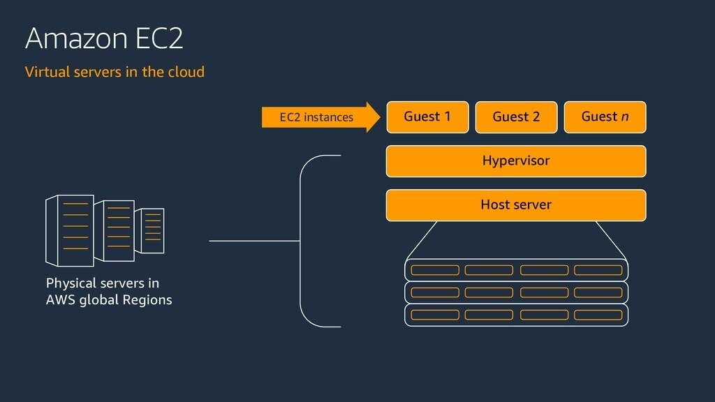 Amazon EC2 Virtual servers in the cloud Physica...