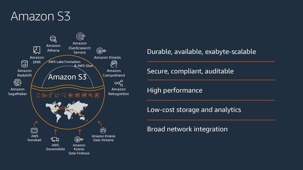 Amazon S3 Durable, available, exabyte-scalable ...