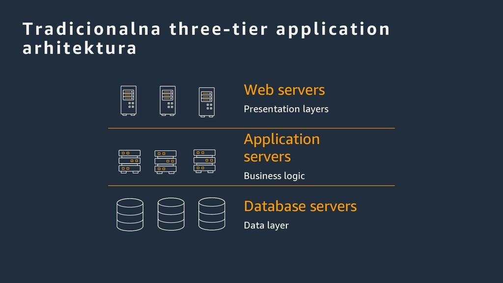 Tradicionalna three-tier application arhitektur...