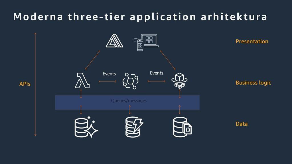 Moderna three-tier application arhitektura Pres...