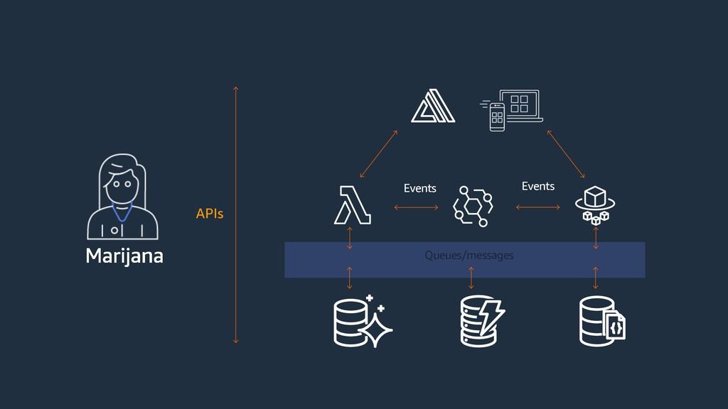 Queues/messages Events Events APIs