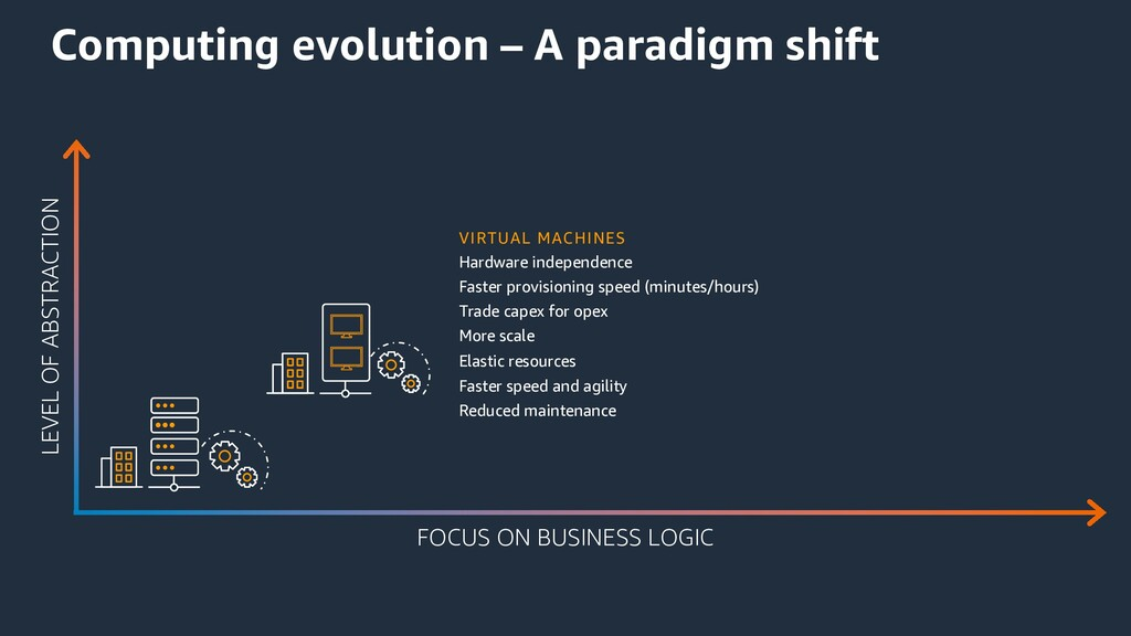 Computing evolution – A paradigm shift LEVEL OF...