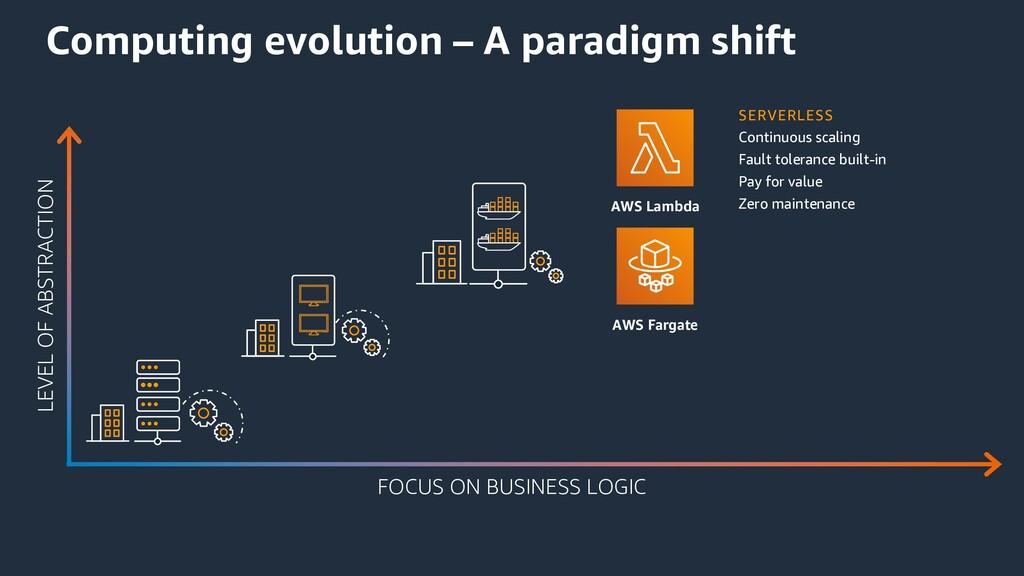 Computing evolution – A paradigm shift AWS Lamb...