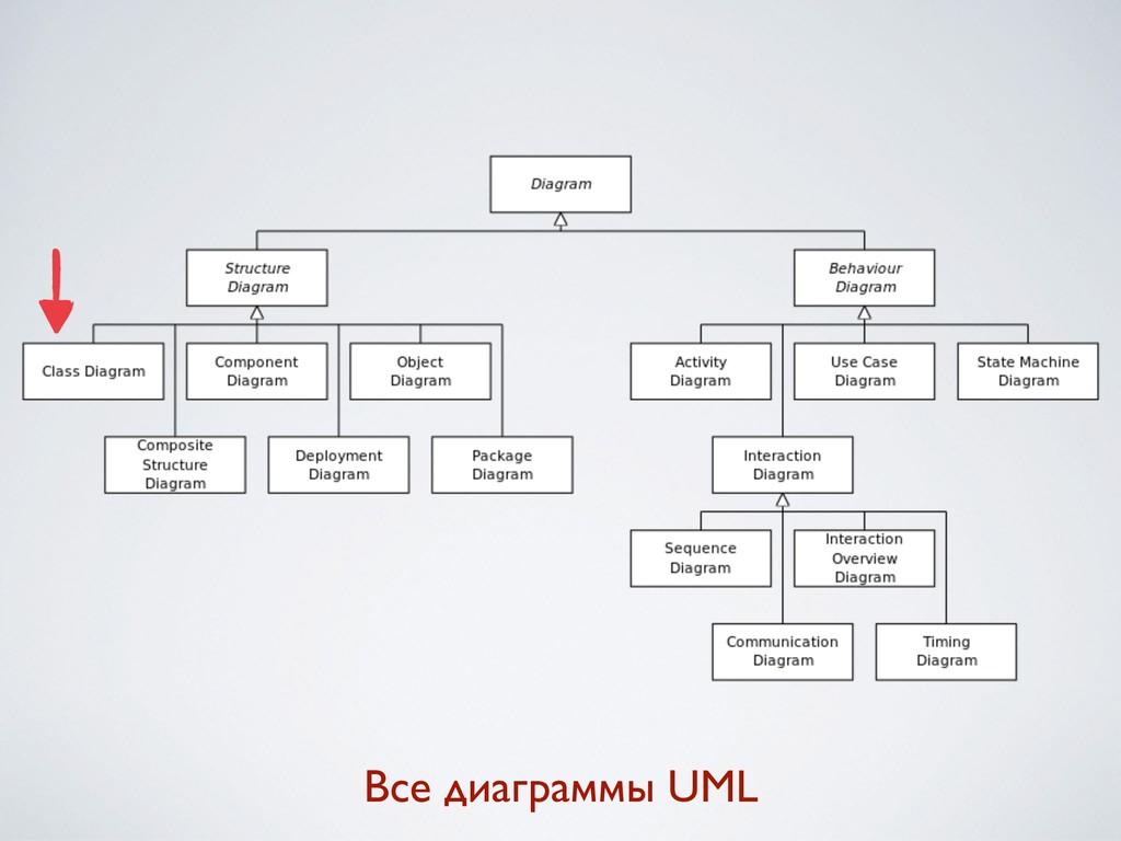 Все диаграммы UML