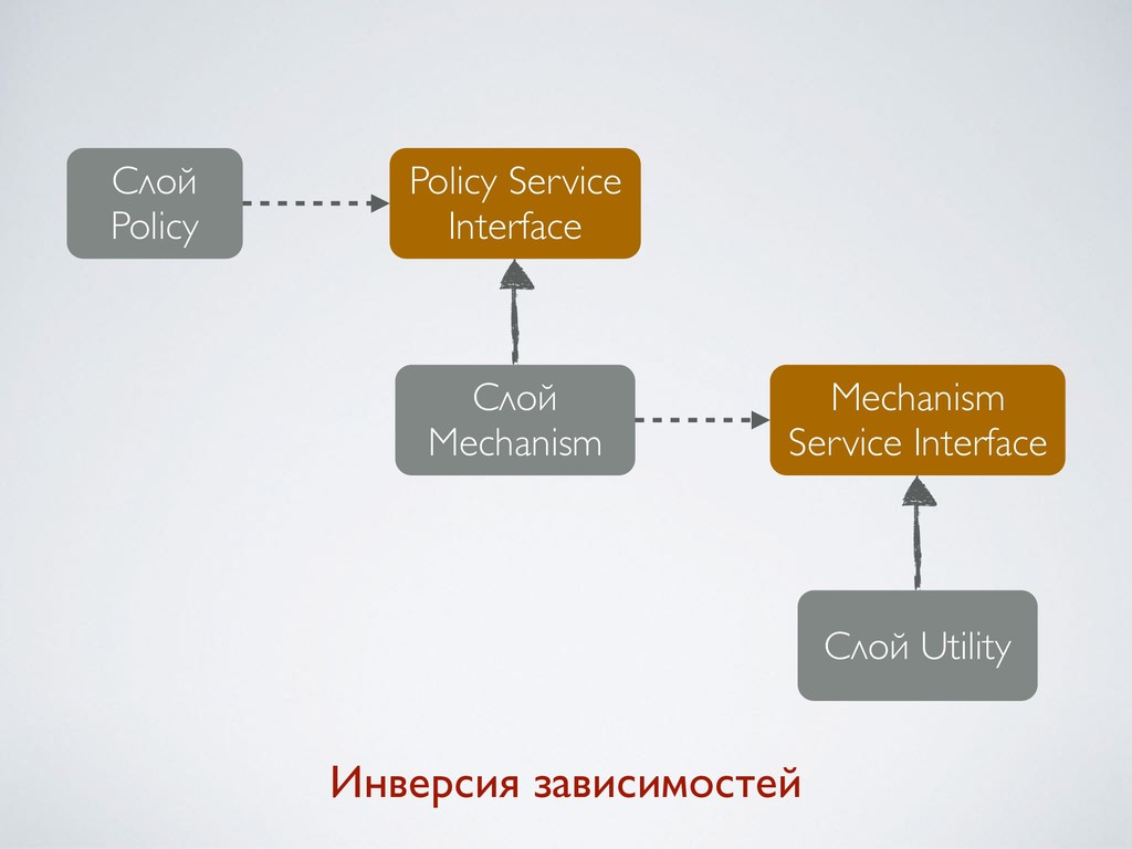 Слой Policy Policy Service Interface Слой Mecha...