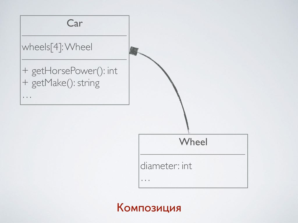 Композиция Car —————————— wheels[4]: Wheel ————...
