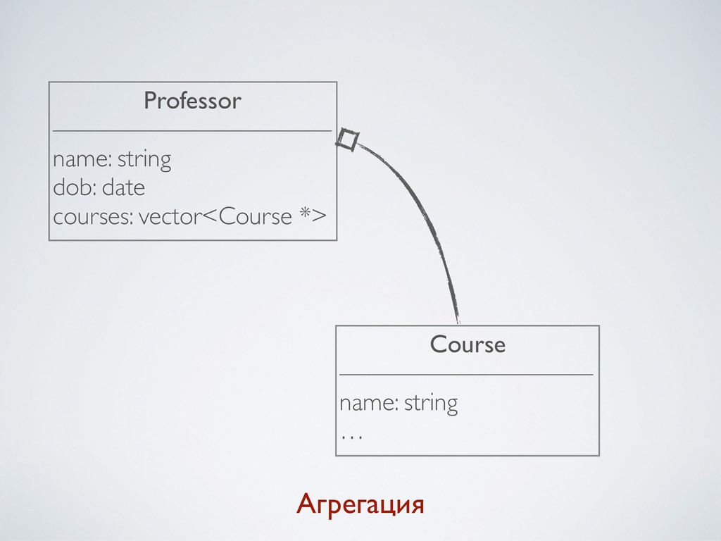 Агрегация Professor ——————————— name: string do...