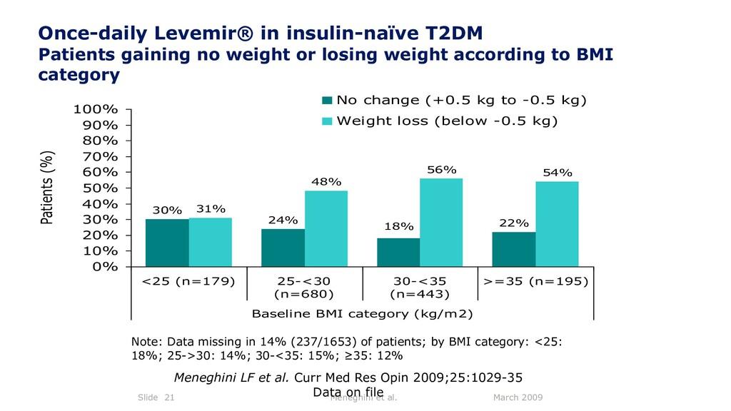 March 2009 Meneghini et al. Slide 21 Once-daily...