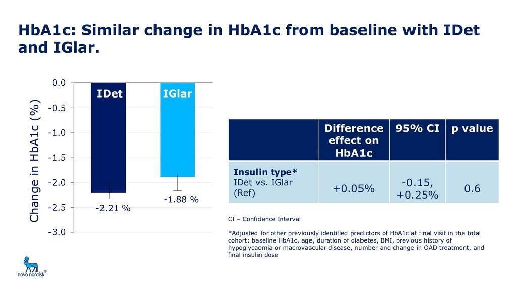 HbA1c: Similar change in HbA1c from baseline wi...