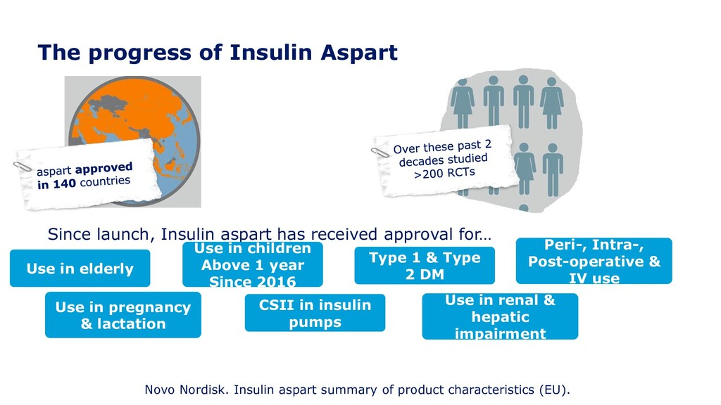The progress of Insulin Aspart Since launch, In...