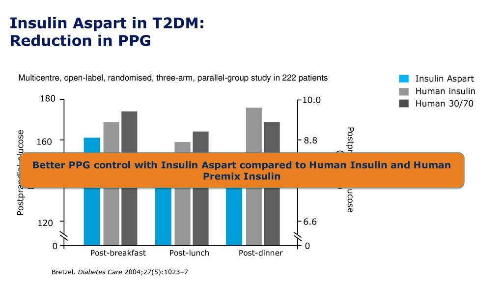 Insulin Aspart in T2DM: Reduction in PPG Bretze...