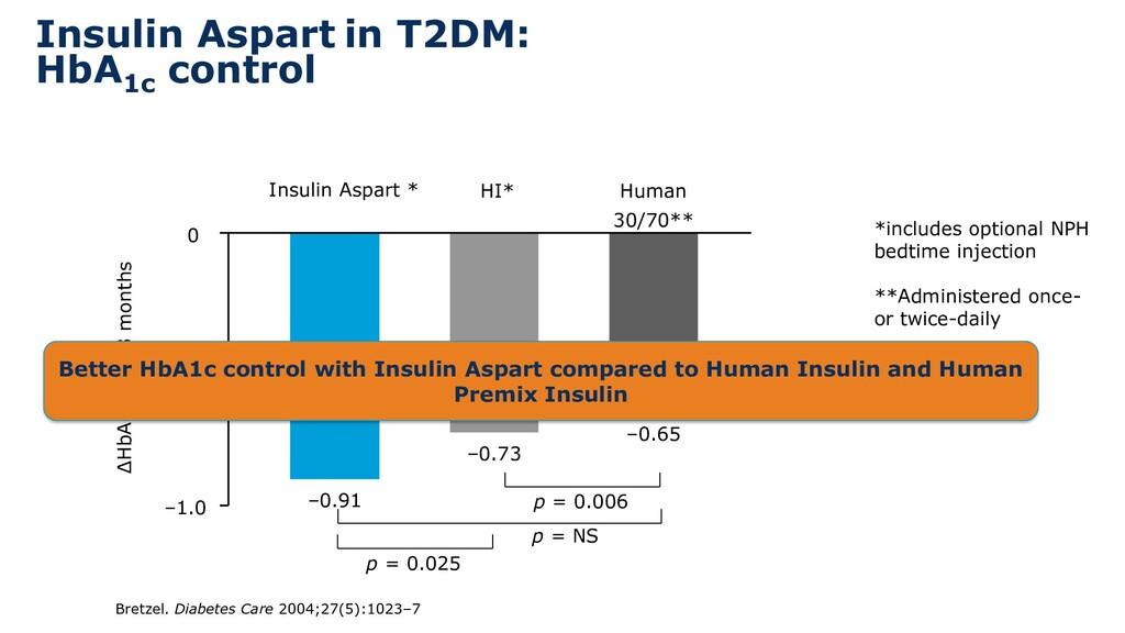 ΔHbA1c after 3 months Insulin Aspart * HI* Huma...
